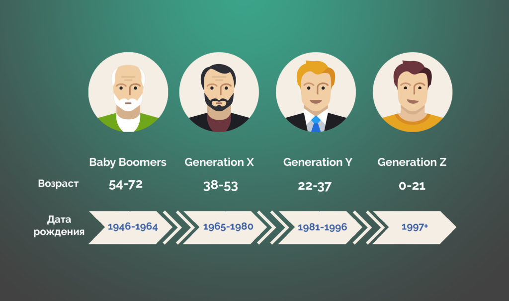 миллениалы поколение Y