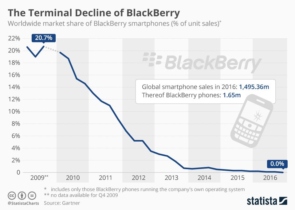 смартфоны BlackBerry доля рынка