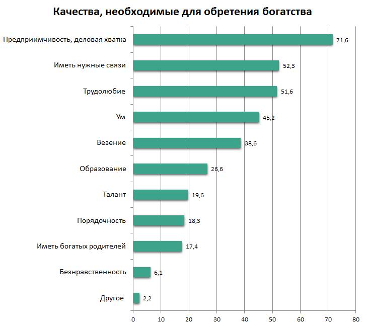 опрос как стать богатым в Беларуси