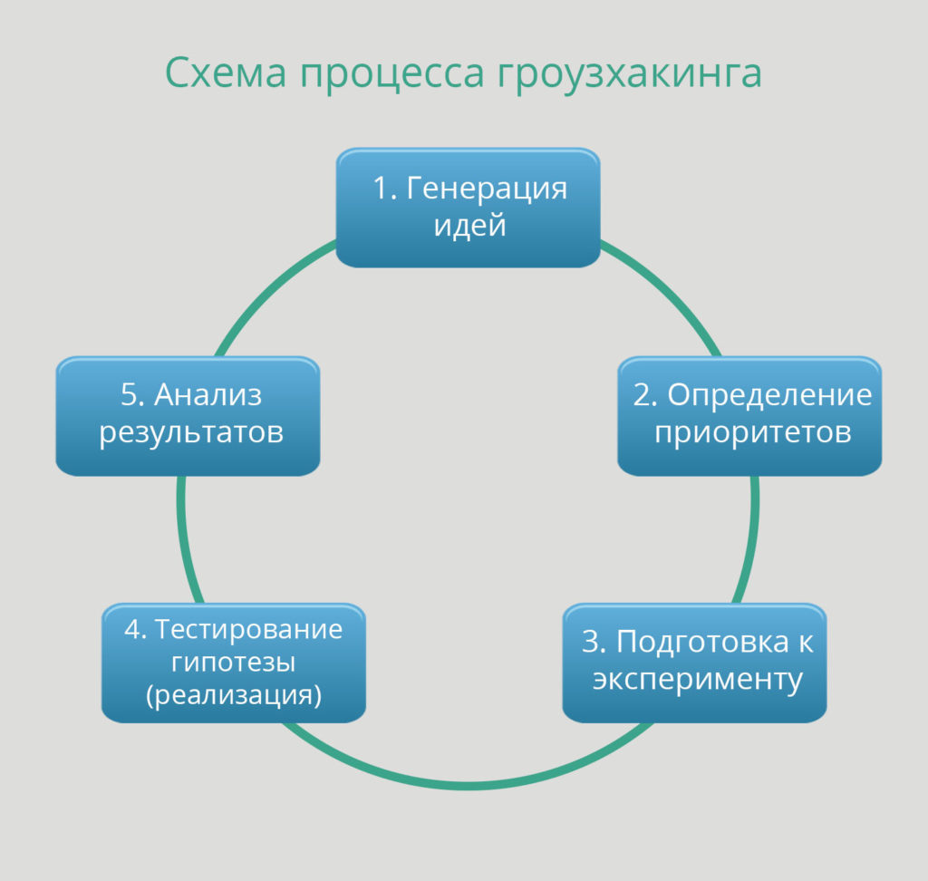 схема гроузхакинга